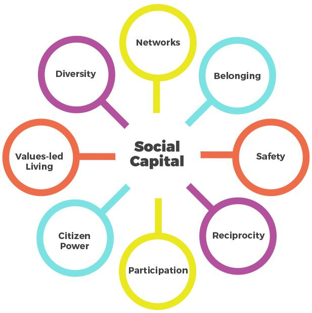 Social Capital Diagram – Healthy Altitudes